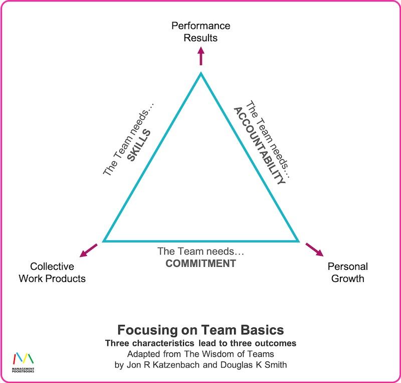 Focus on Team Basics