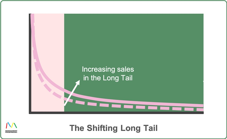 The Shifting Long Tail
