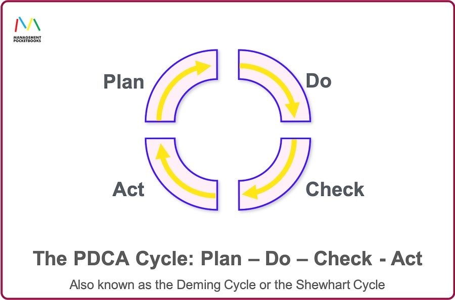 PDCA Cycle: Plan-Do-Check-Act \ aka Deming or Shewhart Cycle
