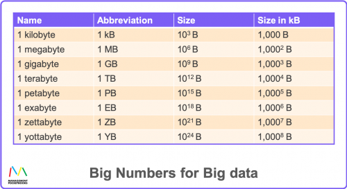Big Numbers for Big Data