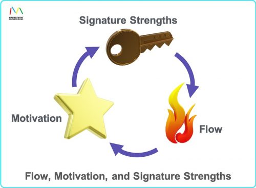 Flow, Motivation, and Signature Strengths