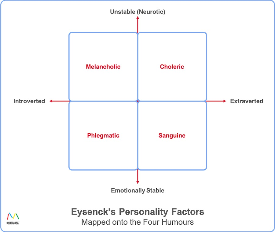Eysenck's Personality Factors