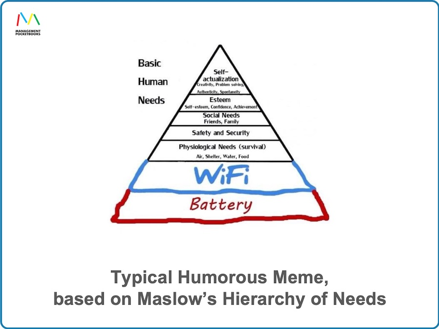 Typical Humorous Meme - Hierarchy of Needs