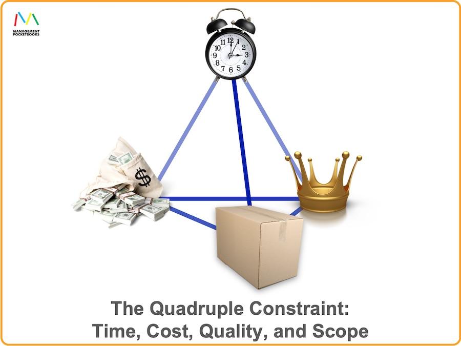 Quadruple Constraint - Time Cost Quality Scope